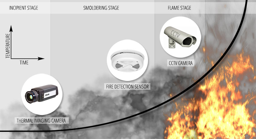 Graph of fire detection